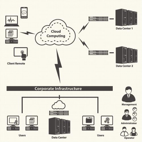 cloud Corporate infrastucture